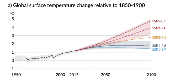 RealClimate: #NotAllModels