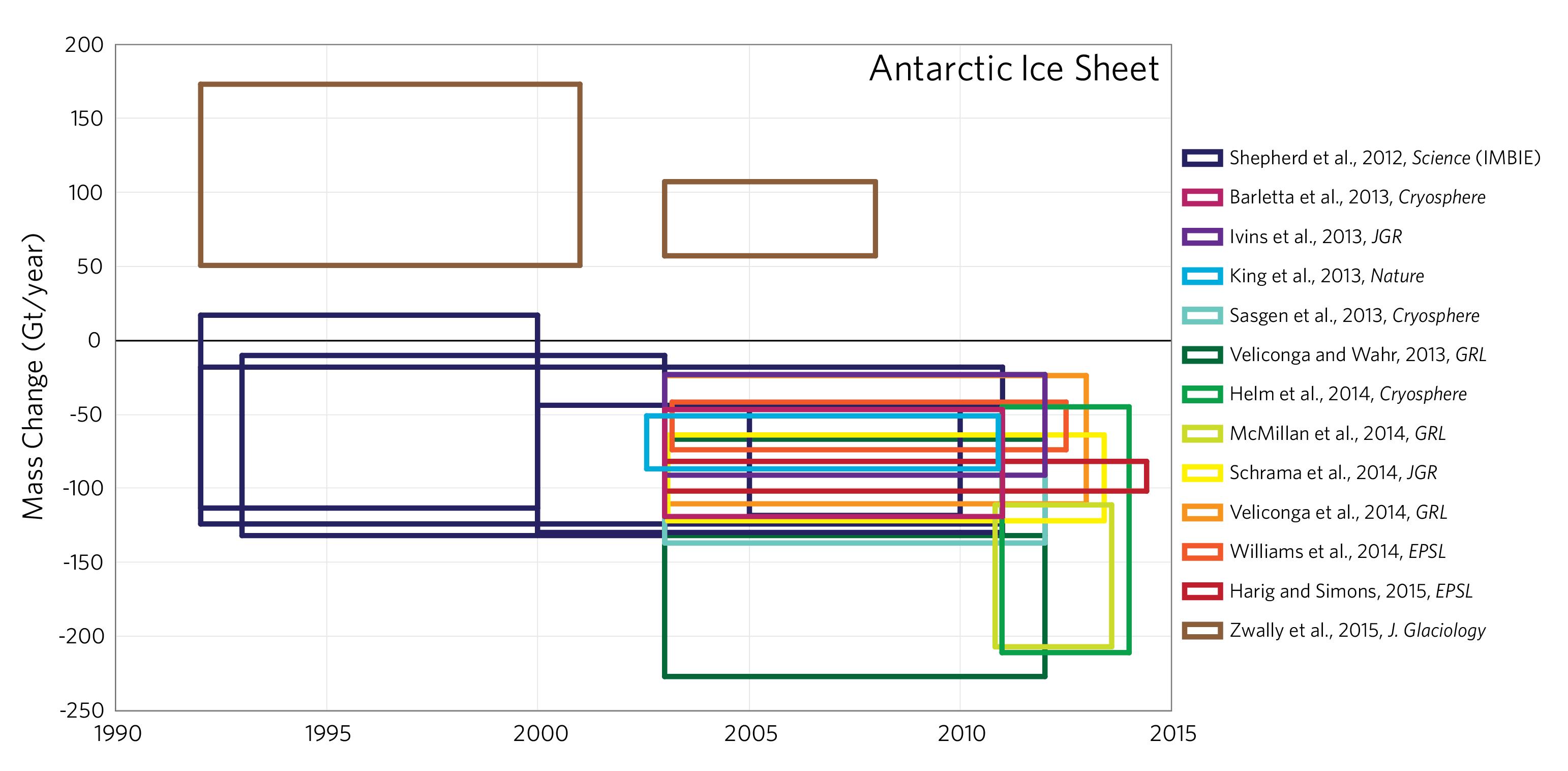 Antarctic_MassBalance_.png