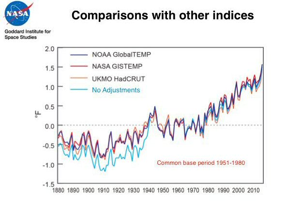 The NASA data conspiracy theory and the cold sun « RealClimate