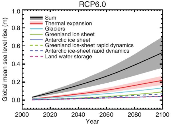 IPCC_AR5_13.11