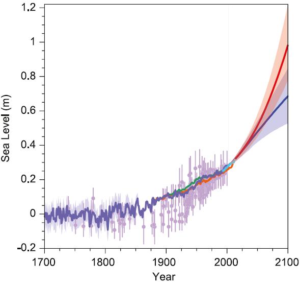 IPCC_AR5_13.27