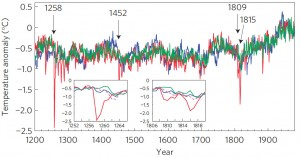 Comparison of Simulated and Reconstructed Hemispheric Temperatures