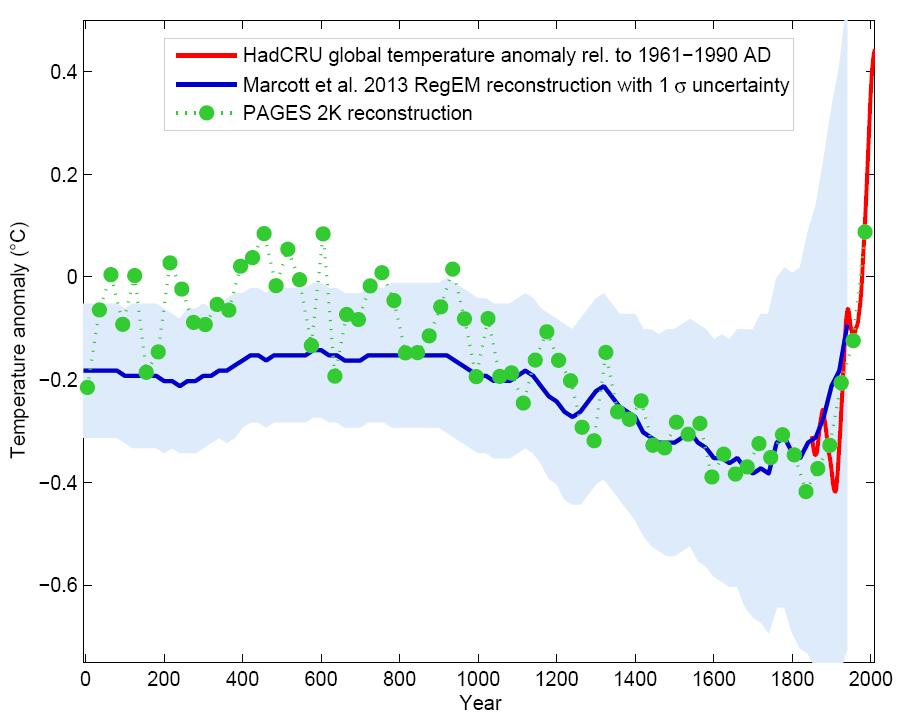Global temperature, last 2000 years