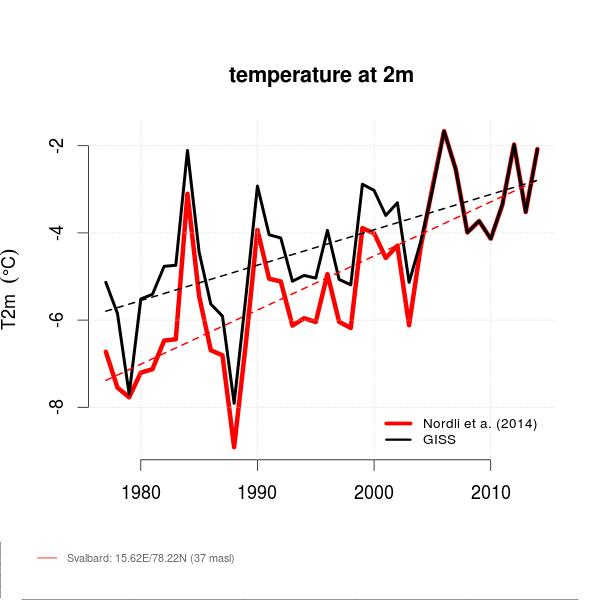 Comparison between Nordli et al. (2014) and the GISS annual mean temperature for Svalbard. - See more at: http://www.realclimate.org/?p=18084&preview=true#sthash.Yrb94xOz.dpuf