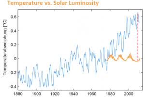 T_vs_solar