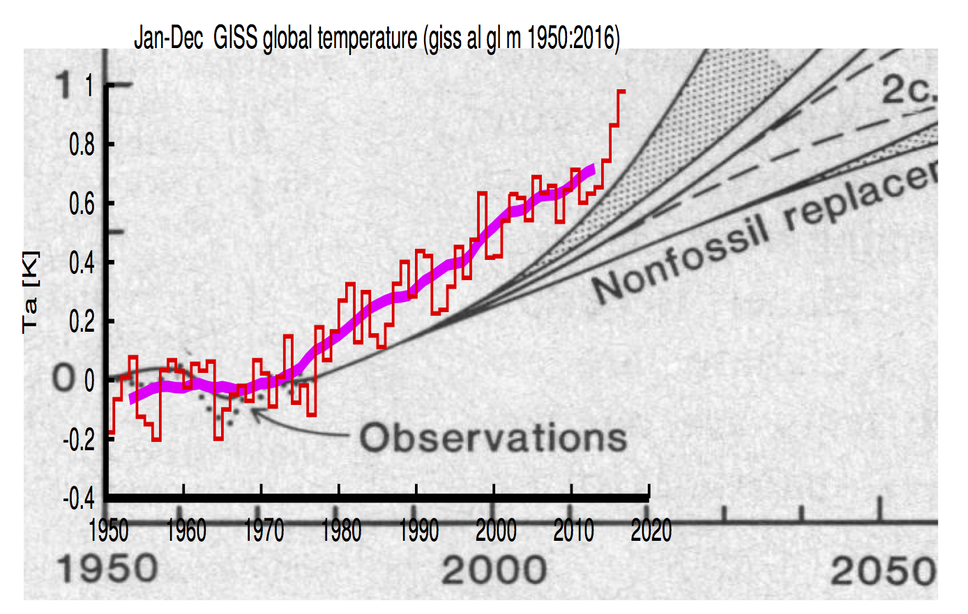 Climate model projections compared to observations