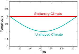 U_climate