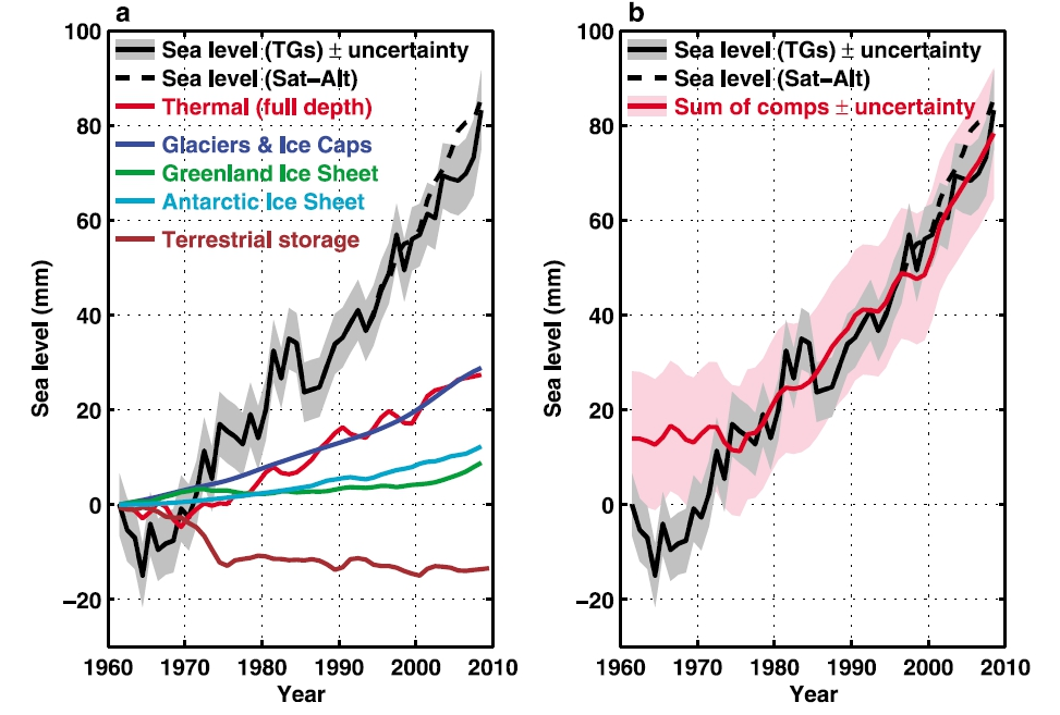 5b5b966c77 Sea level rise for 1961-2008. On the left the individual contributions are  shown, on the right the sum of these contributions (red) is compared to the  ...
