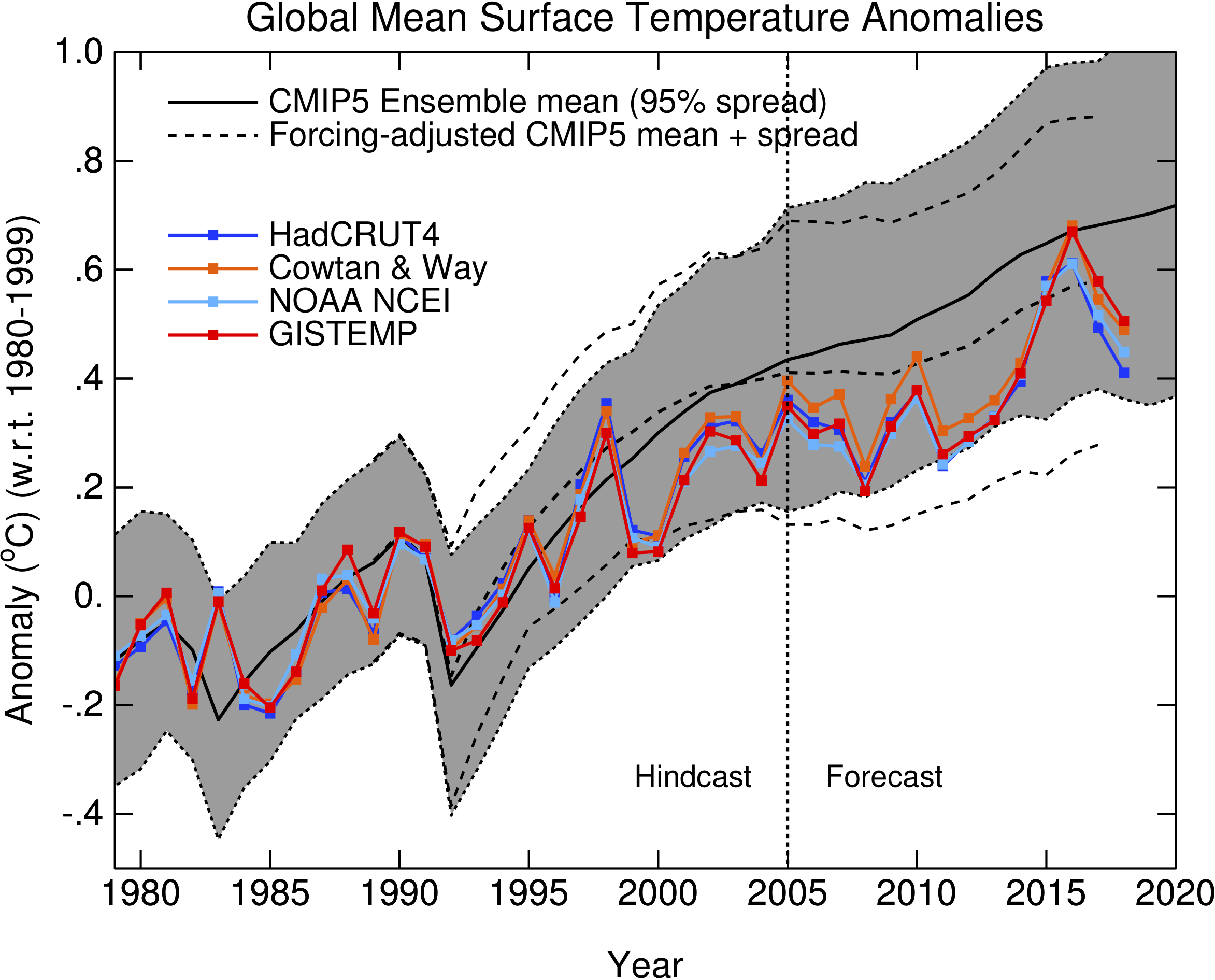 http://www.realclimate.org/images//cmp_cmip5_sat_ann-2.png
