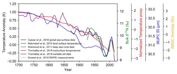 If you doubt that the AMOC has weakened, read this « RealClimate