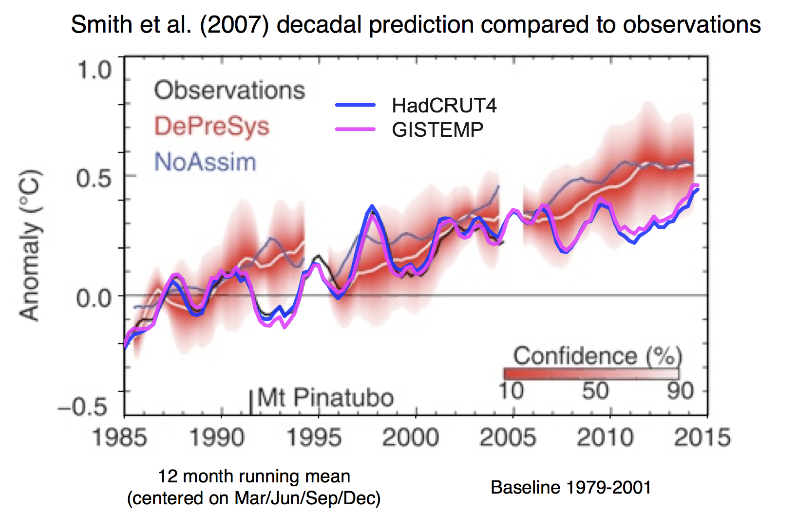 And The Winner Is Realclimate Http Simplecircuitblogspotcom 2009 10 Simplefahrenheit Figure 4 From Smith Et Al 2007 Overlain With Gistemp Hadcrut4 Estimates Of Global Mean Temperature