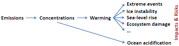 emissions_to_impacts