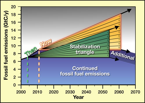 http://www.realclimate.org/images//graphics_socolow_wedges_reaffirmed_Final.jpg