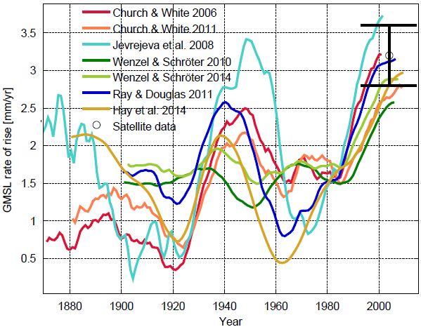 A New Sea Level Curve RealClimate - Above sea level calculator