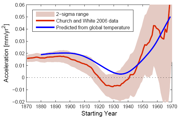 Acceleration Of Sea Level Rise I E Twice The Quadratic Coefficient From Diffe Starting Years Up To 2001 In Global Tide Gauge Data Set Church