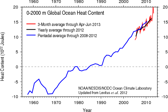 What ocean heating reveals about global warming realclimate heatcontent2000m sciox Images