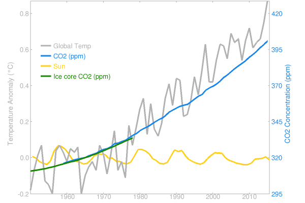 brand new 86eed a2a20 Fig. 1 Time evolution of global temperature, CO2 concentration and solar  activity. Temperature and CO2 are scaled relative to each other according  to the ...