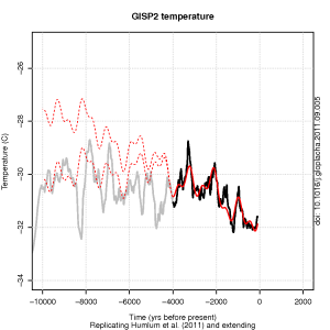 The Greenland temperature from GISP2 and a repeat of Fig. 8 in Humlum et al. (2011) (solid red) with two extended prediction (red dashed) with and without accounting for the trend fit.