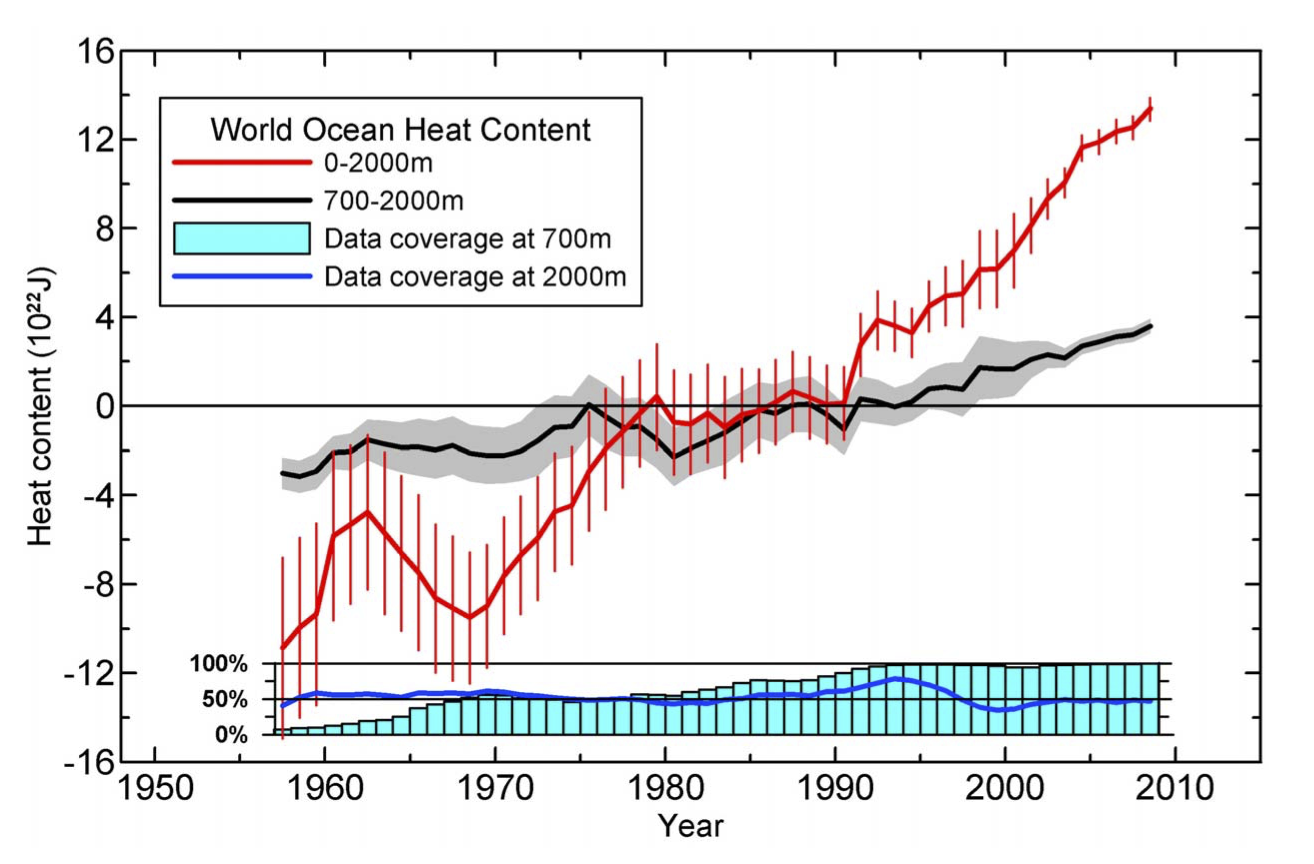The long story of constraining ocean heat content « RealClimate