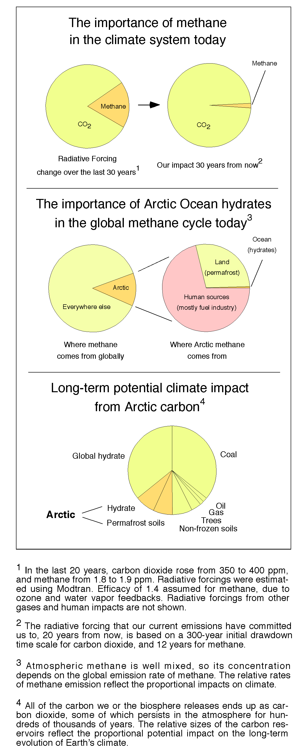 The story of methane in our climate in five pie charts realclimate methanepie nvjuhfo Choice Image
