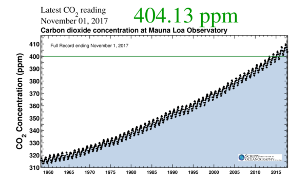 the global co2 rise the facts exxon and the favorite denial tricks realclimate realclimate