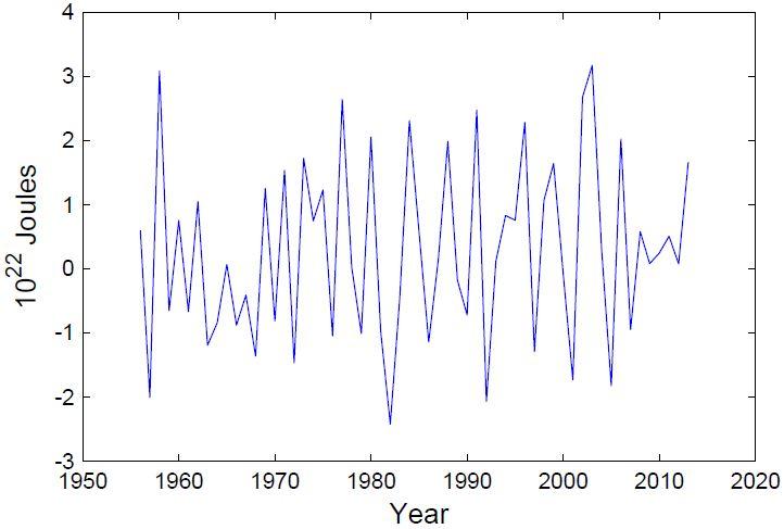 ocean heat uptake