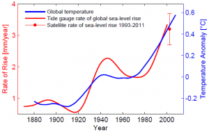 sea_level_rise_vs_temperature