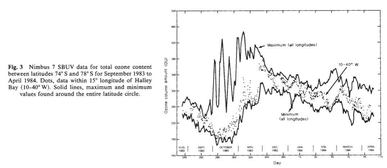 Stolarski et al figure 3