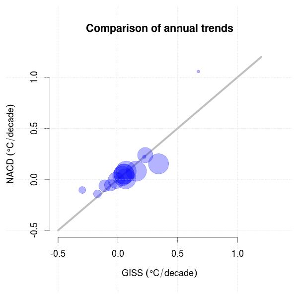 Comparison of the trend in annual mean temperature between NACD and GISS data for a number of locations in the North Atlantic and the Barents region. The size of the symbol indicates the length of the temperature record.