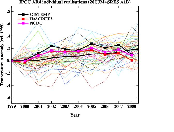 1999-2008 model and data trends