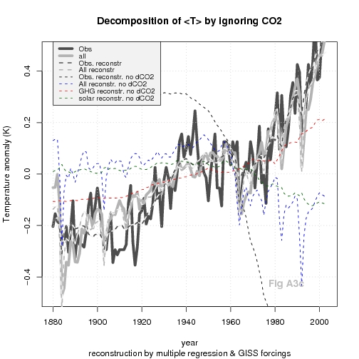 Observed global mean T and corresponding results from GISS GCM - tests ignoring GHG.