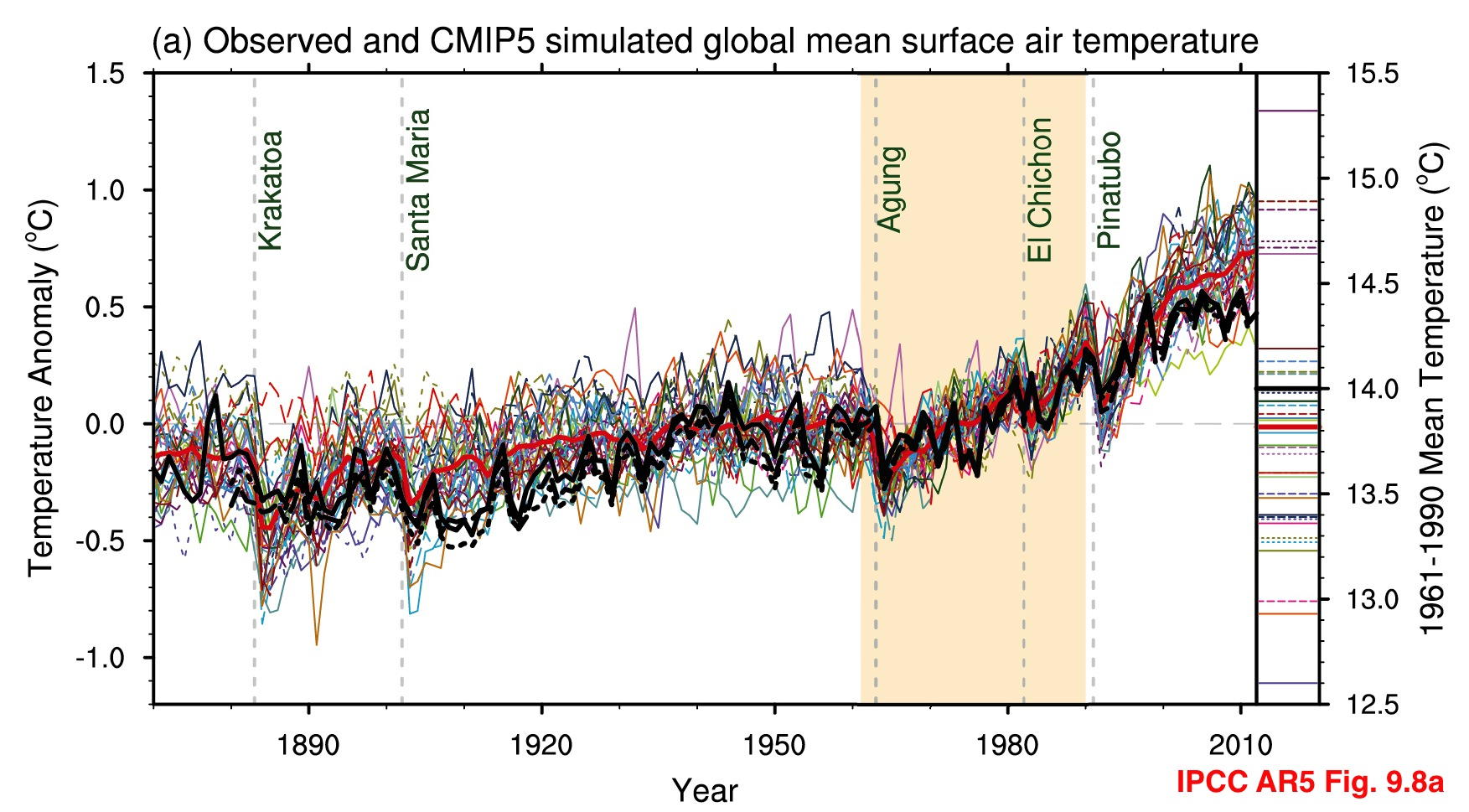 Absolute temperatures and relative anomalies « RealClimate