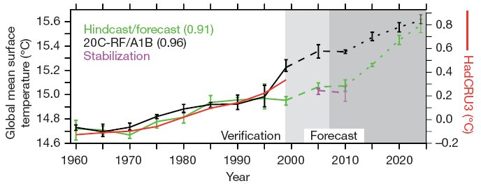 Fig. 4 from Keenlyside et al '08
