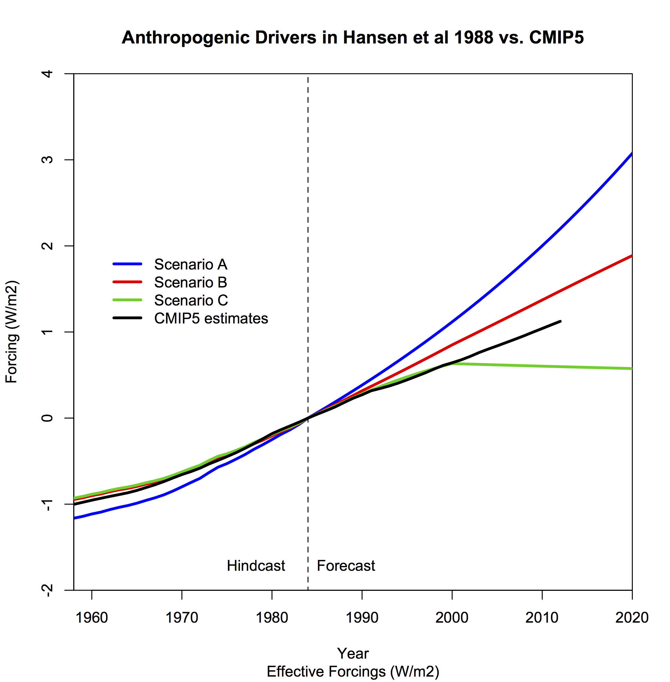 30 years after Hansen's testimony « RealClimate