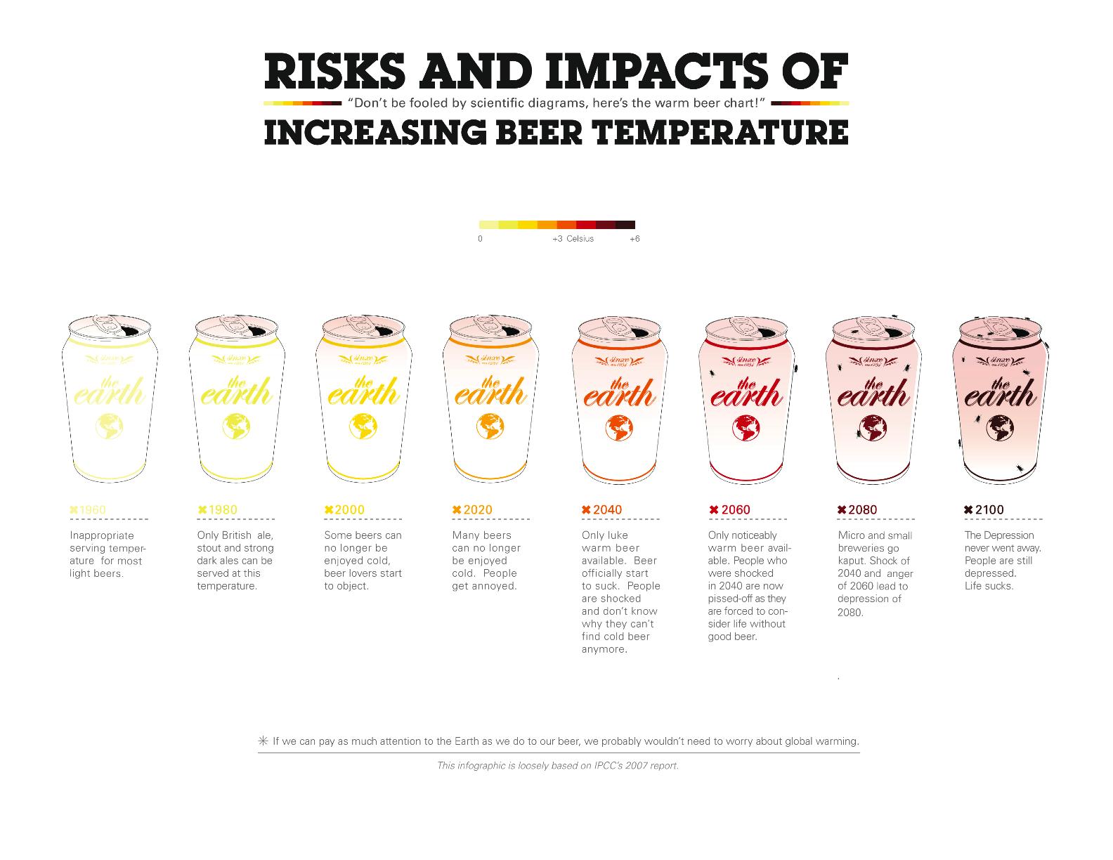Warm Beer