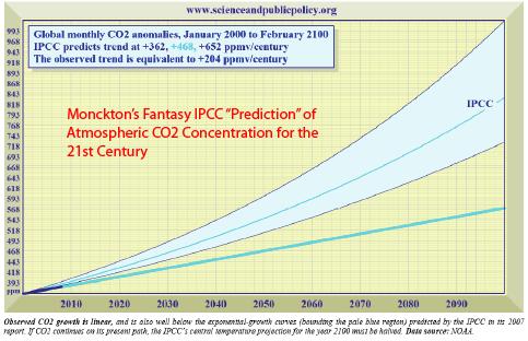 Monckton misrepresents IPCC contexts