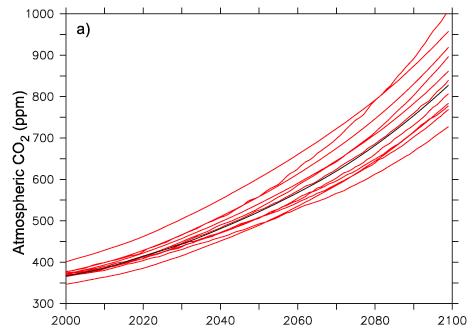 IPCC A2 Scenarios