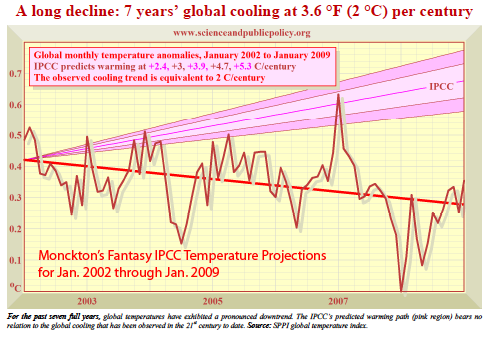 Lord Monckton misrepresents CO2 concentrations against projected scenarios.