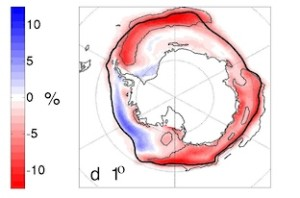Annual mean response of sea ice concentration to ozone depletion in a fully coupled climate model (CCSM3, and 1° resolution). Thick black contour shows the marks the winter edge (15% concentration); thin black lines show areas where the change is statistically significant. Note that in this figure, red means a decrease in sea ice. Source: Bitz and Polvani, 2012, Figure 1d.