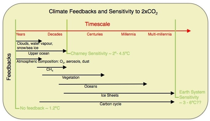 From RC: climate sensitivity