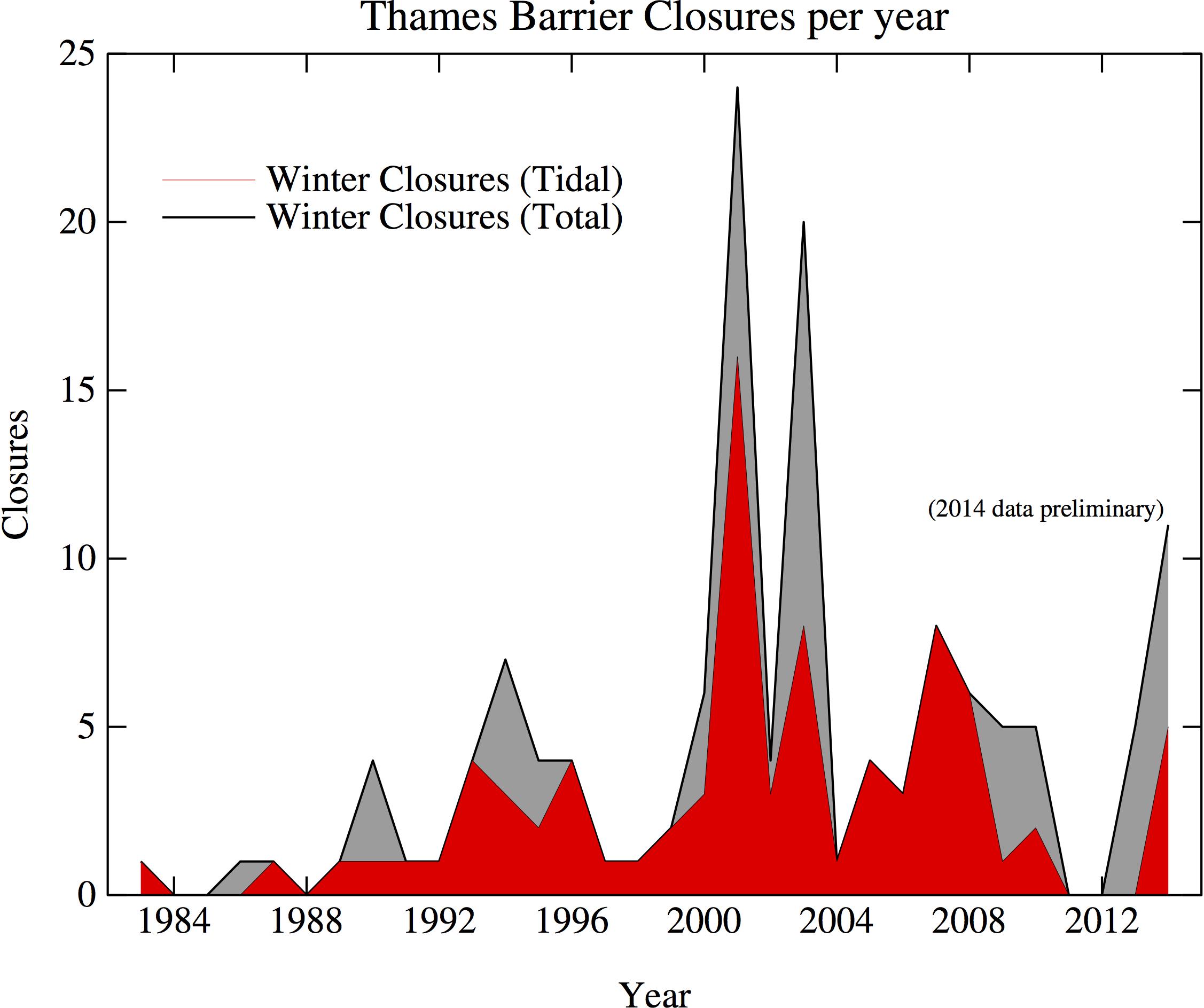 closures14