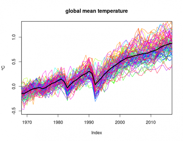 Global mean temperature from ensemble simulations (CMIP5) and the HadCRUT4 (baseline: 1961-90).
