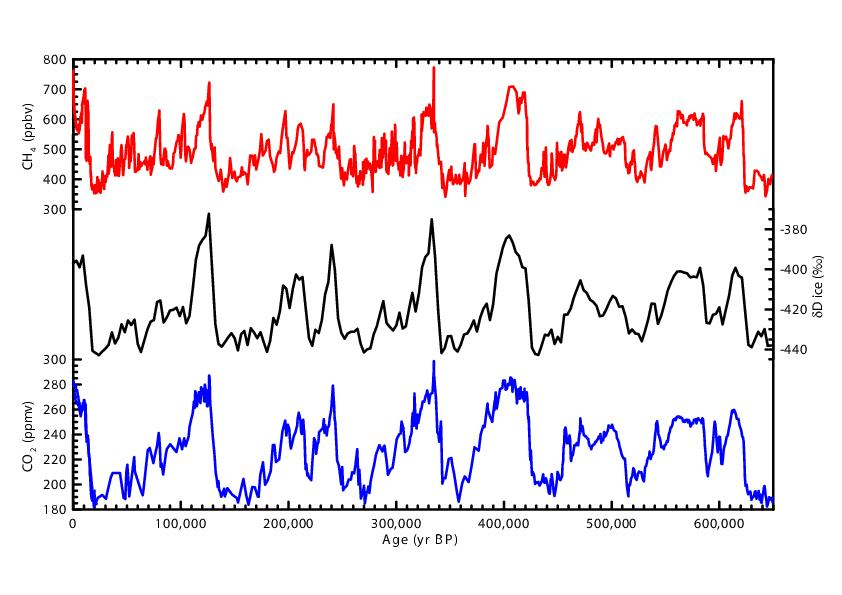 Why correlations of co2 and temperature over ice age cycles dont epica publicscrutiny Image collections