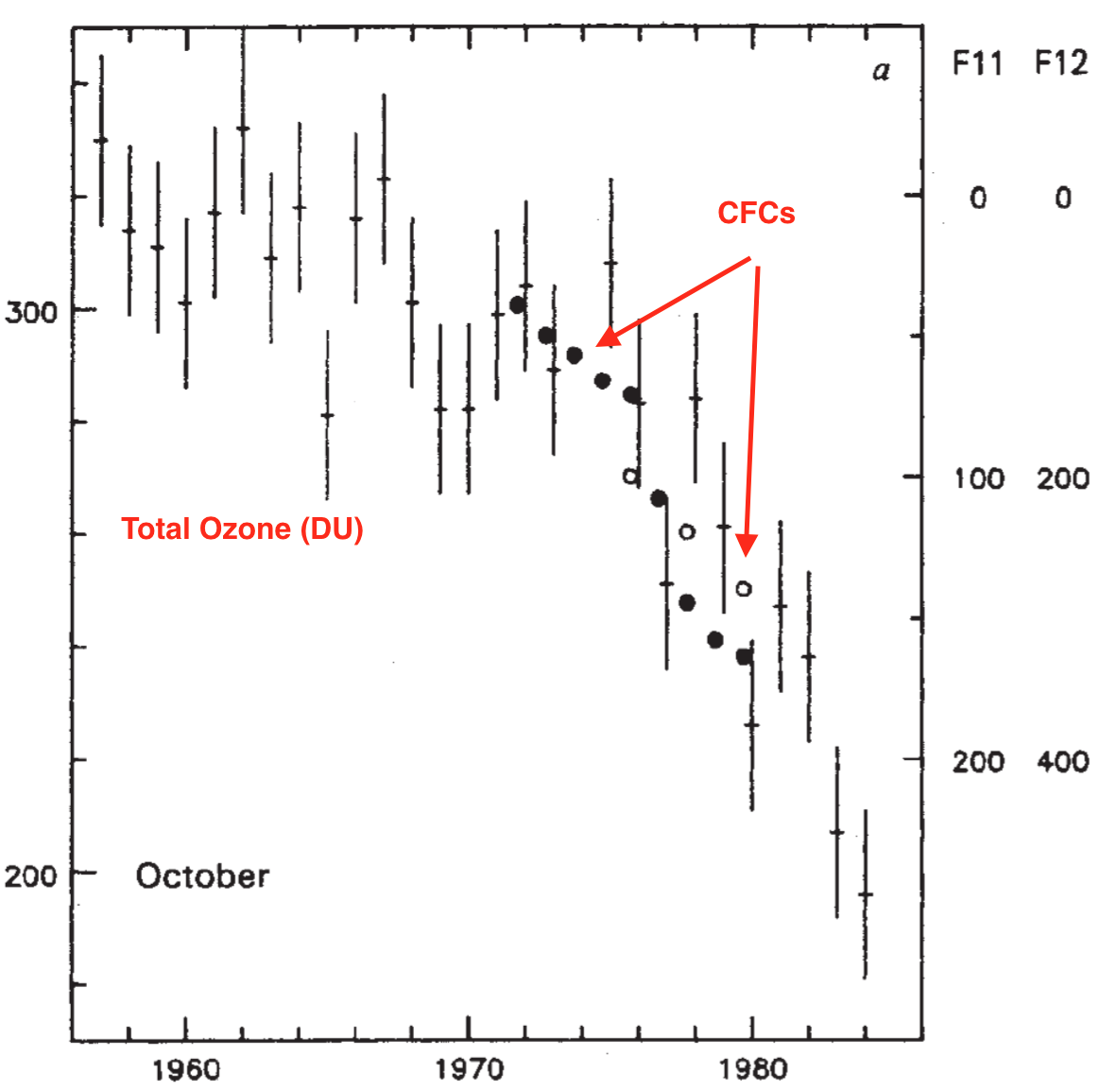 Farman et al 1985 figure showing decreases in ozone to Oct 1983