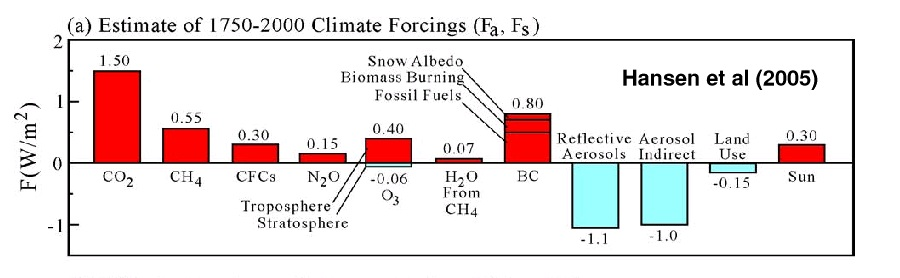 Estimate of 1750-2000 Climate Forcings