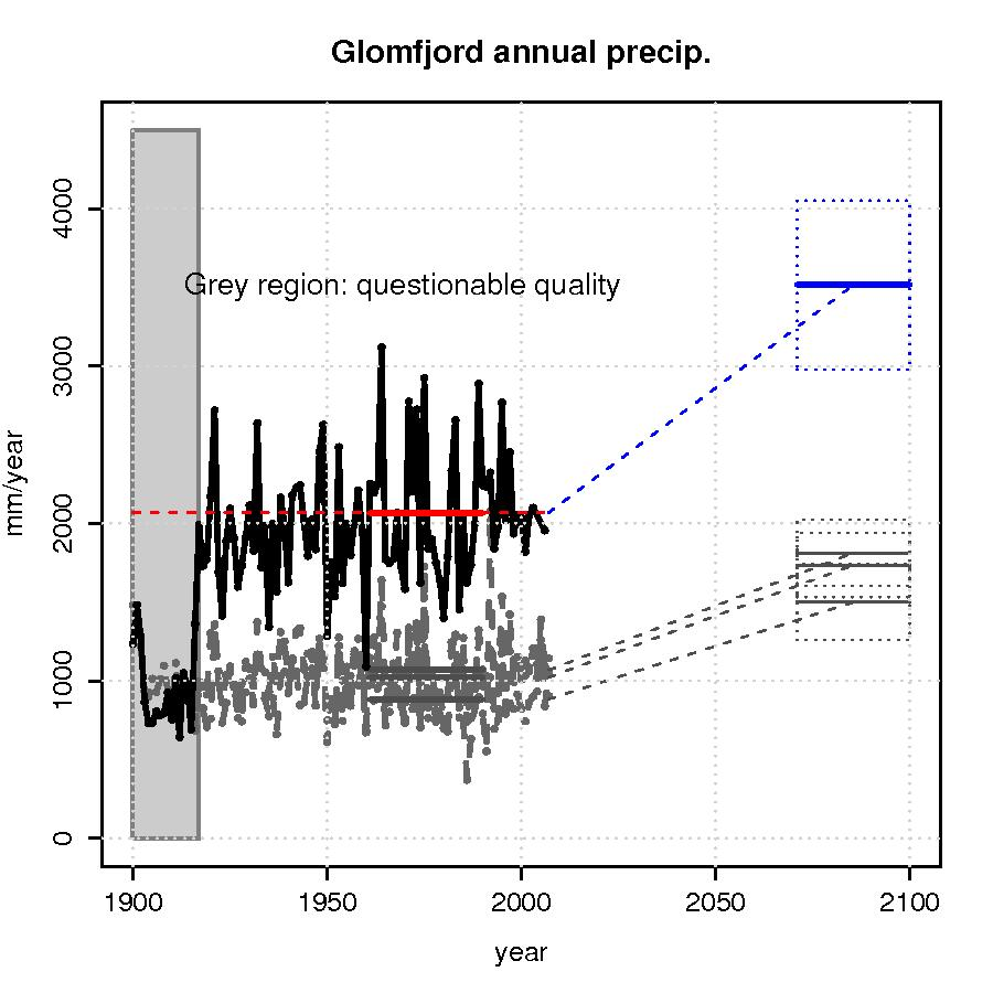 Glomfjord precipitation