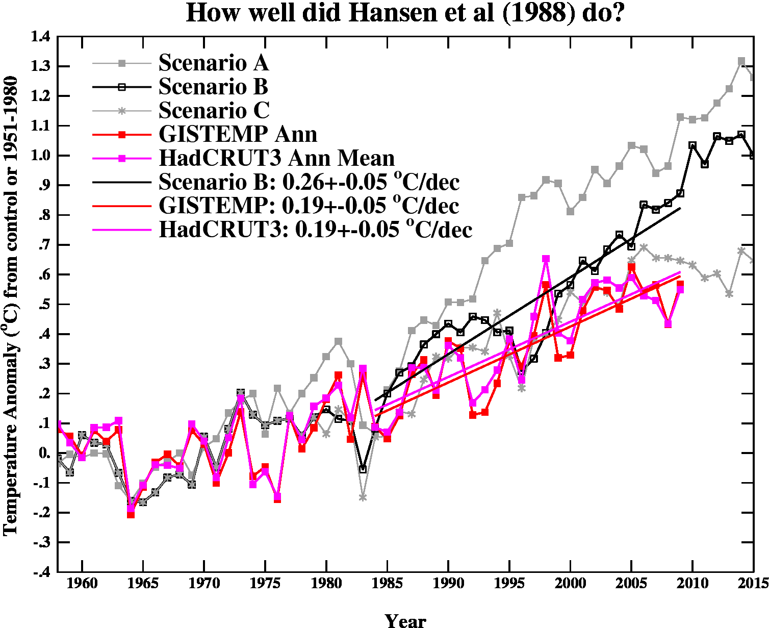 Are the global warming climate models accurate?