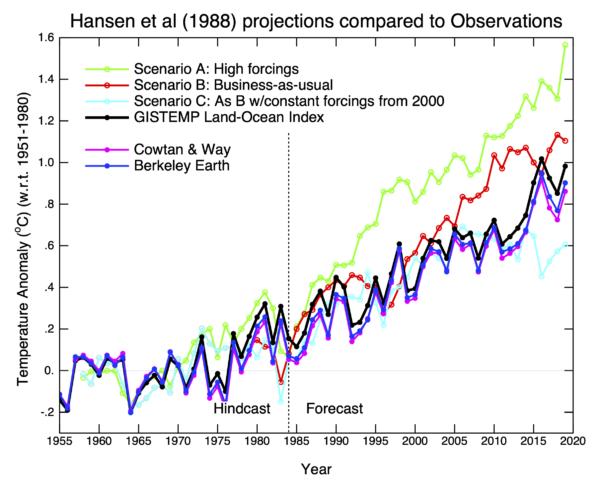 Data model comparison