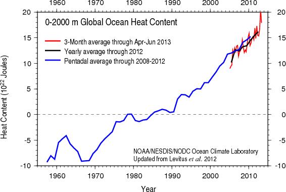 ocean heat content since 1950