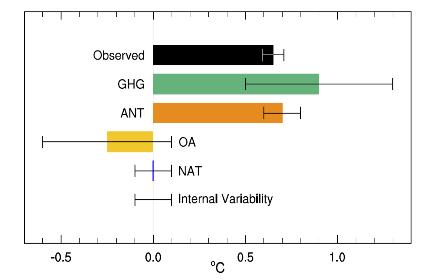 IPCC AR5 WG1 Fig10.5
